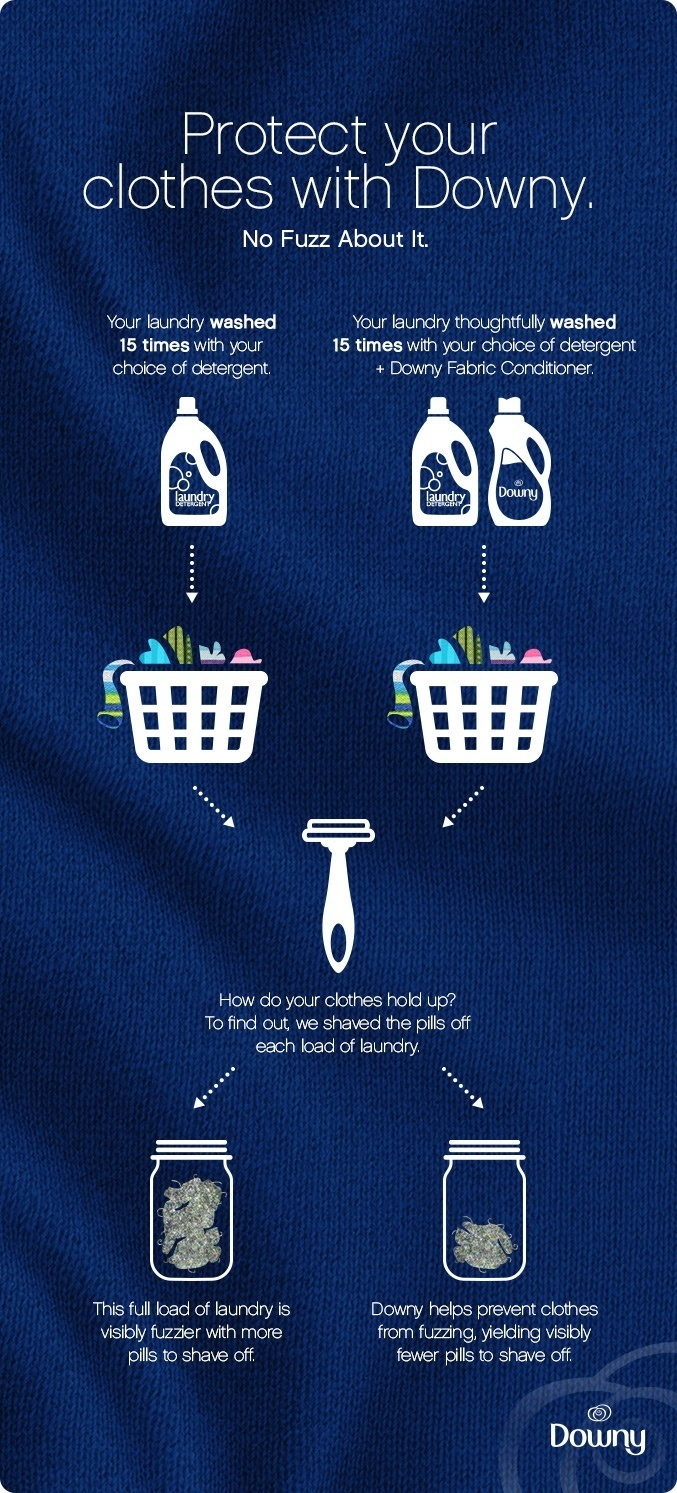 Protect Your Sweaters with Downy.  [SUB] No Fuzz About It.   [LEFT SIDE WASH] Your laundry washed 15 times with your choice of detergent.  [RIGHT SIDE WASH] Your laundry thoughtfully washed 15 times with your choice of detergent + Downy Fabric Conditioner.   [SHAVE] How do your clothes hold up? To find out, we shaved the pills off each load of laundry.  [LEFT SIDE LINT] This full load of laundry is visibly fuzzier with more pills to shave off.  [RIGHT SIDE LINT]  Downy helps prevent clothes from fuzzing, yielding visibly fewer pills to shave off.
